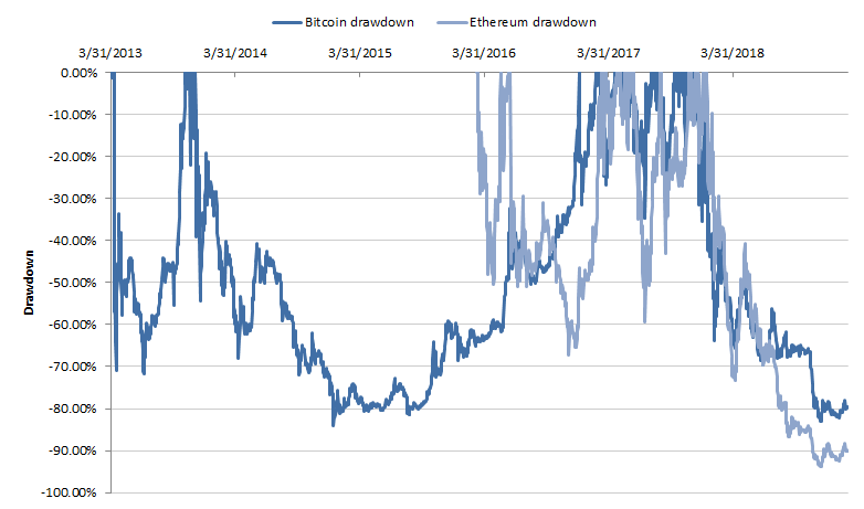 Drawdown Bitcoin and Ethereum