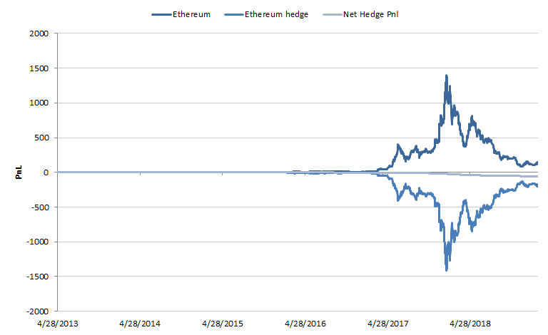 Passive hedge Ethereum
