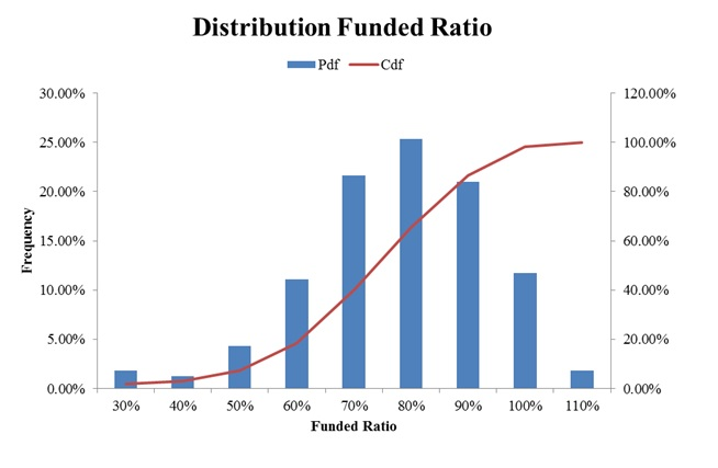 Distribution Funded Ratio