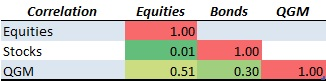 Table 5 Correlation matrix among Quant Global Macro, equities, and bonds