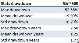 Stats drawdown S&P 500