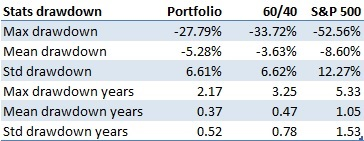 Drawdown stats systematic global macro investment strategy vs S&P 500 and 60/40 portfolio