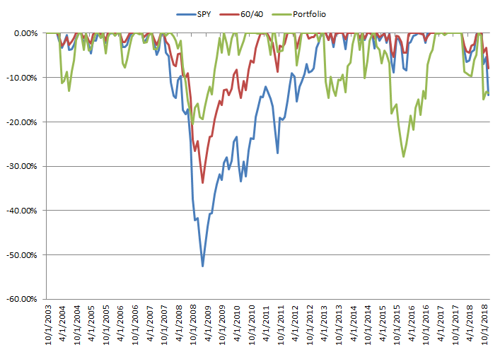 Drawdown systematic global macro investment strategy vs S&P 500 and 60/40 portfolio