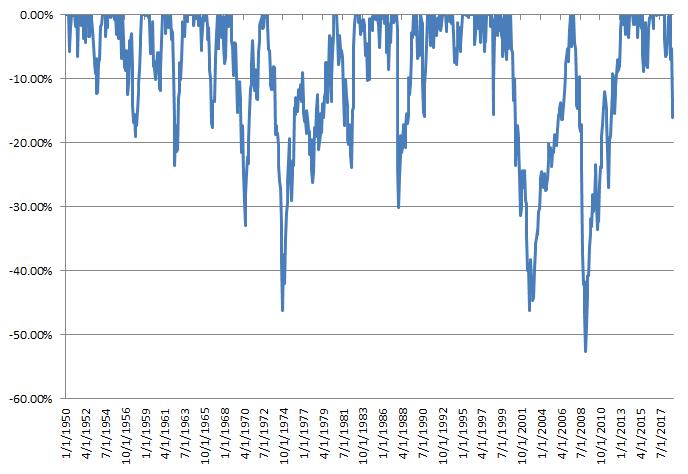 Drawdown S&P 500