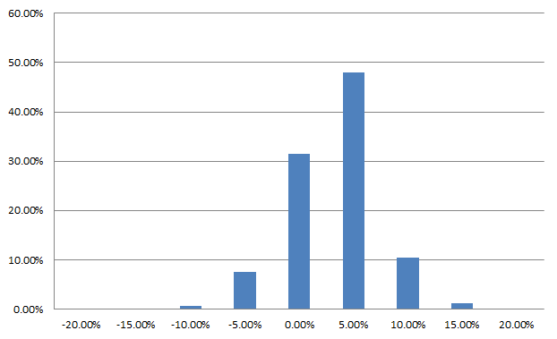 Distribution monthly returns S&P 500
