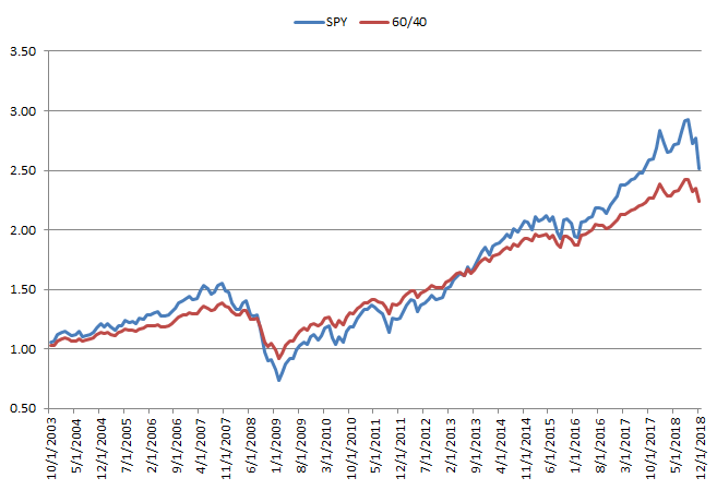 Performance 60/40 portfolio vs S&P 500