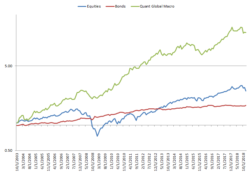 Figure 11 Performance Quant Global Macro investment vs stocks and bonds