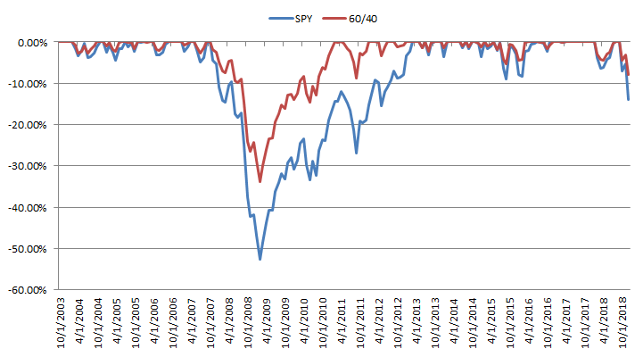 Drawdown 60/40 portfolio vs S&P 500