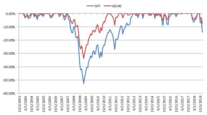 Drawdown 60/40 portfolio vs S&P 500
