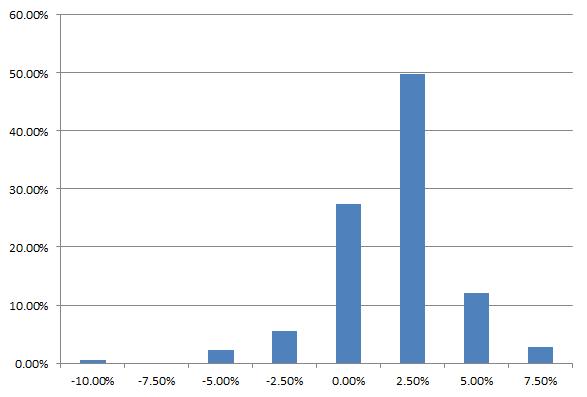 Distribution monthly returns 60/40 portfolio