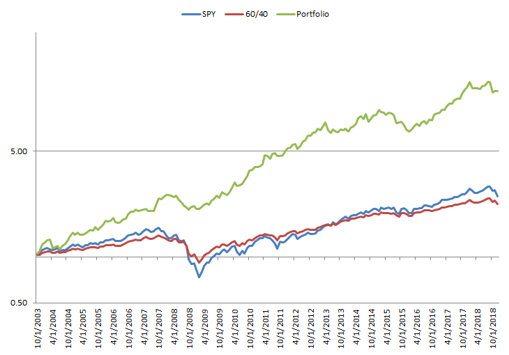 Performance systematic global macro investment strategy vs S&P 500 and 60/40 portfolio