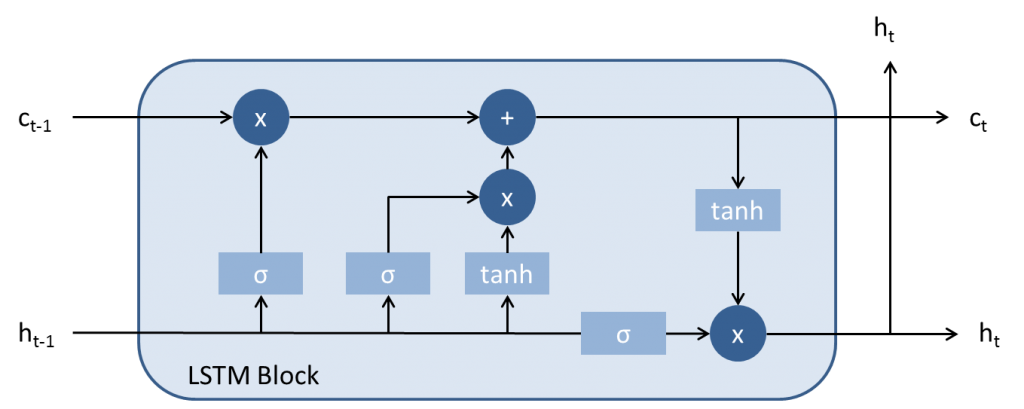 Architecture LSTM block
