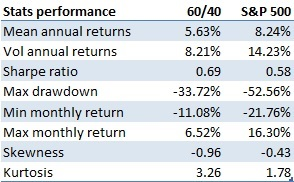 Performance stats 60/40 portfolio vs S&P 500