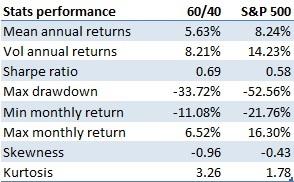 Performance stats 60/40 portfolio vs S&P 500