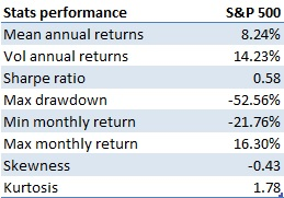 Performance stats buy-and-hold S&P 500 investment