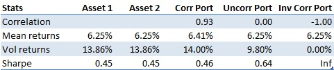 Performance stats 50/50 portfolio vs correlation