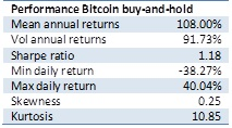 Performance stats buy-and-hold Bitcoin investment
