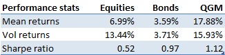 Performance stats Quant Global Macro vs equities and bonds
