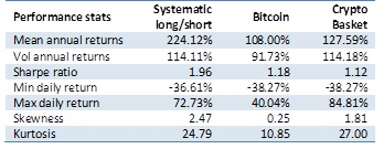 Performance stats systematic long/short crypto investment strategy vs Bitcoin and crypto basket