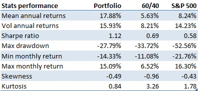 Performance stats systematic global macro investment strategy vs S&P 500 and 60/40 portfolio