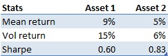 Risk-return stats considered assets