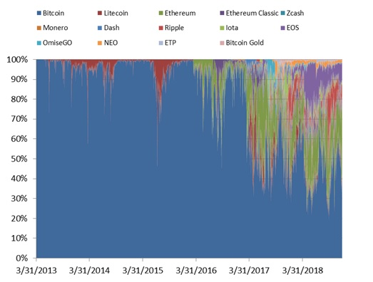Share traded notional top 14 cryptocurrencies over time