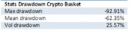 Stats drawdown crypto basket
