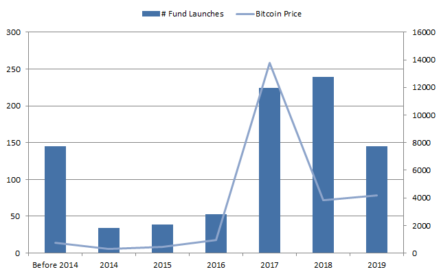 Number of crypto hedge fund launches vs Bitcoin price