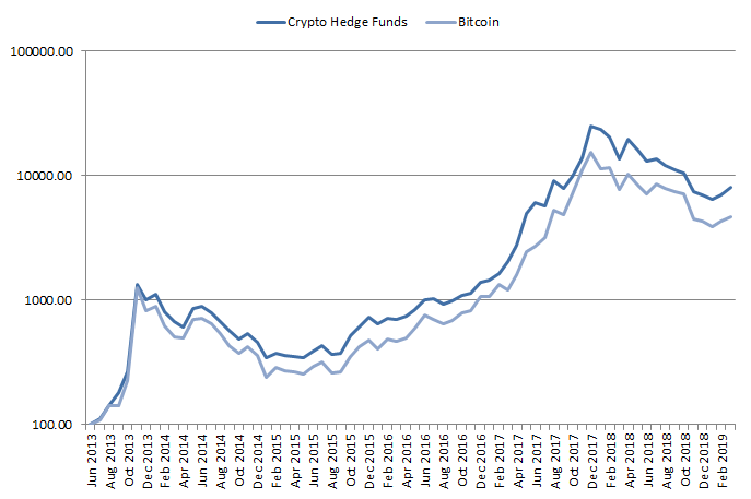 Performance crypto hedge funds vs Bitcoin