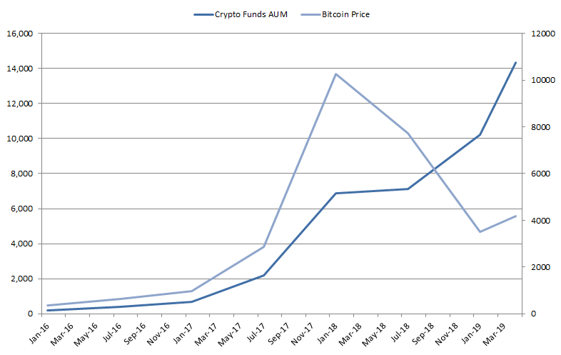 Figure 2 Crypto hedge funds AUM vs Bitcoin price