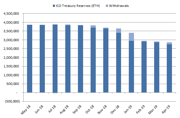 ICO treasury reserves in Ethereum