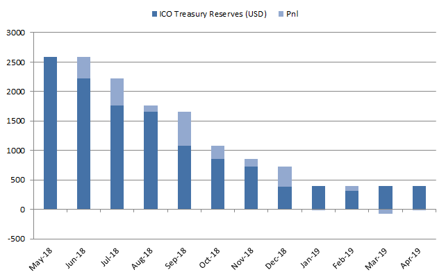 ICO treasury reserves value in USD