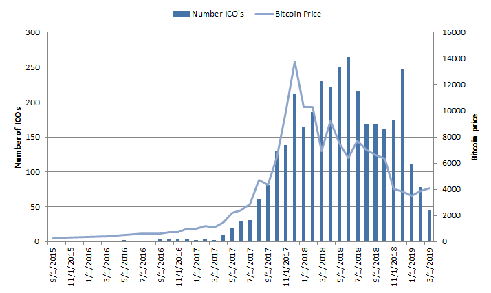 Number of ICO's vs Bitcoin price over time