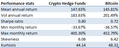 Performance stats crypto hedge funds vs Bitcoin