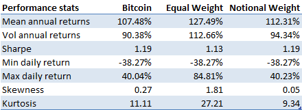 Performance stats crypto index funds vs Bitcoin