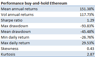 Performance stats buy-and-hold Ethereum investment