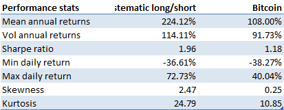 Hypothetical performance stats systematic long/short crypto investment strategy vs Bitcoin