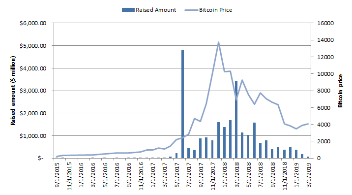 Monthly raised amount ICO's vs Bitcoin price
