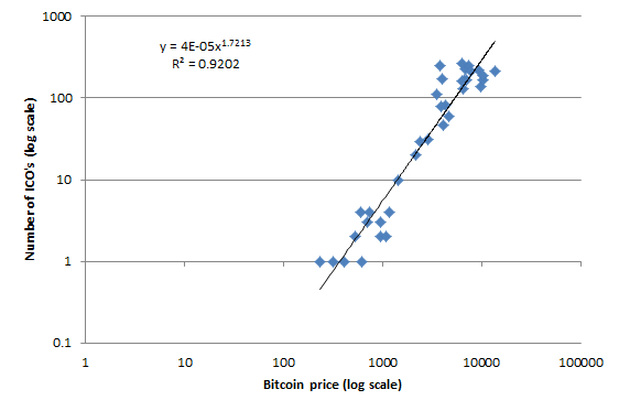 Relationship Bitcoin price vs number of ICO's