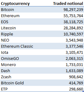 Top 14 cryptocurrencies by traded notional
